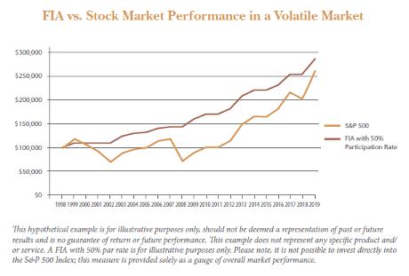 FIA vs. Stock Market Performance in a Volatile Market